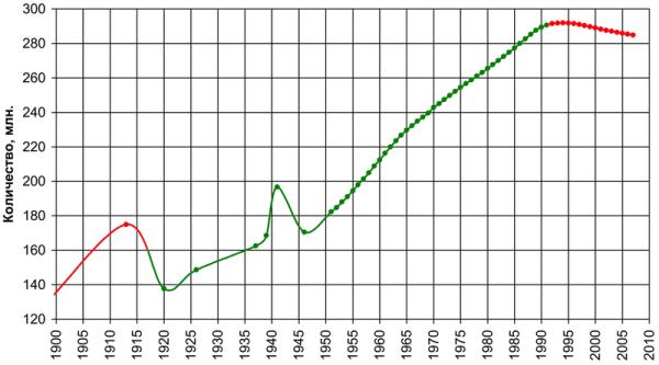 800px-Население_СССР