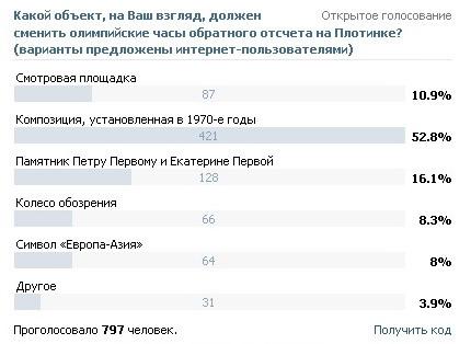 10_03.02.14 Архитектура Екатеринбурга