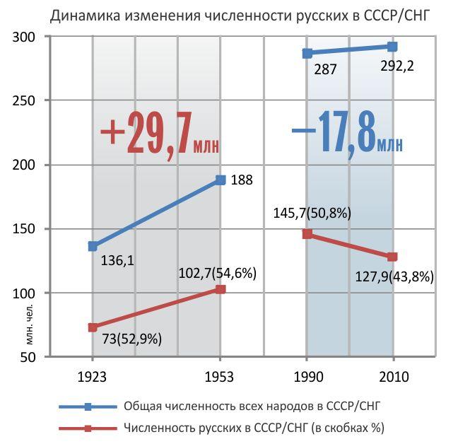 Репрессии против русских