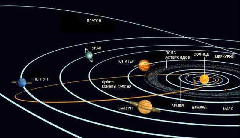 Схема орбит планет.jpg