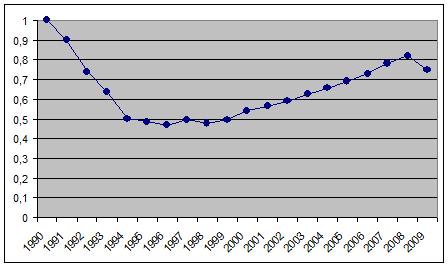 График падения ВВП при Гайдаре.png