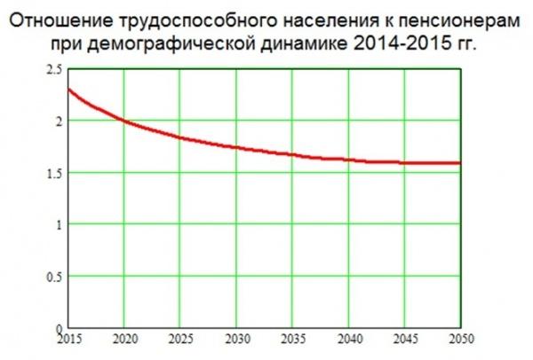График соотношения трудоспособных и пенсионеров.jpg