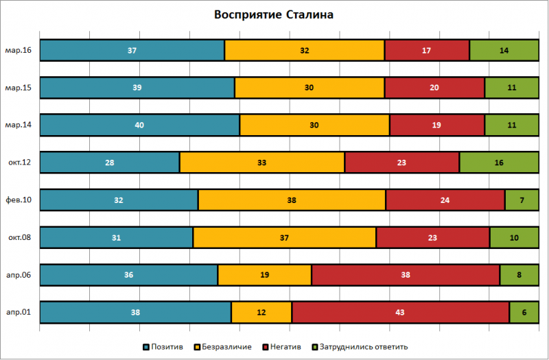 Stalin_vospriyatie.png