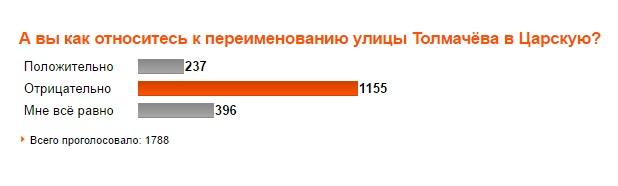 Голосование по улице Толмачёва.jpg