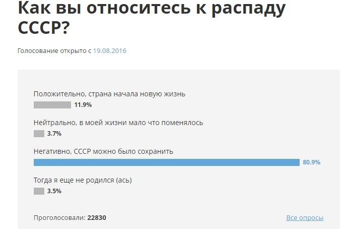 опрос по СССР.jpg