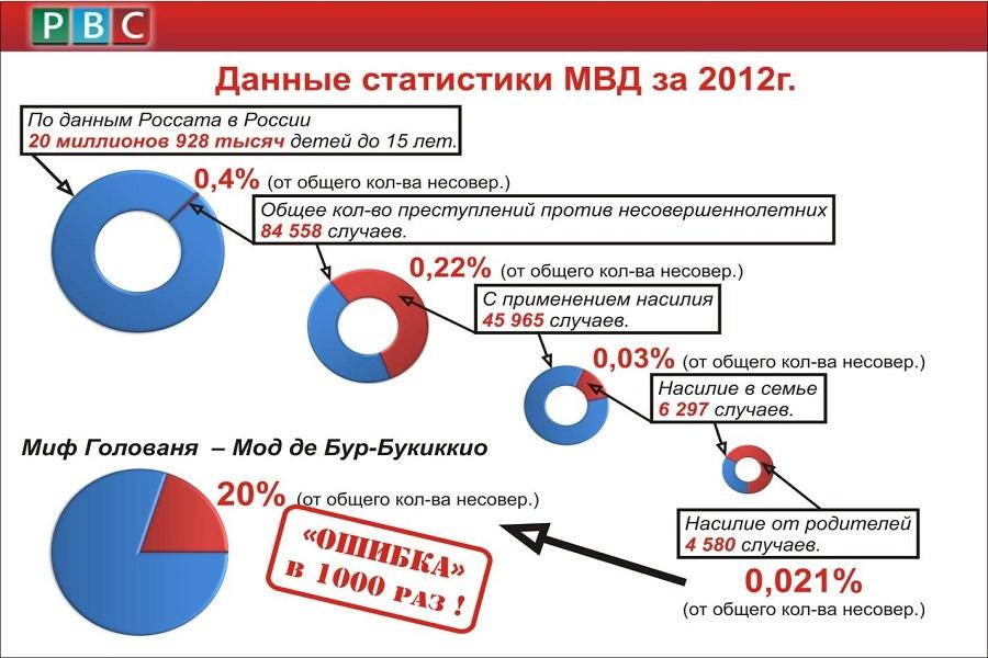 Статистика МВД 2012 год.jpg