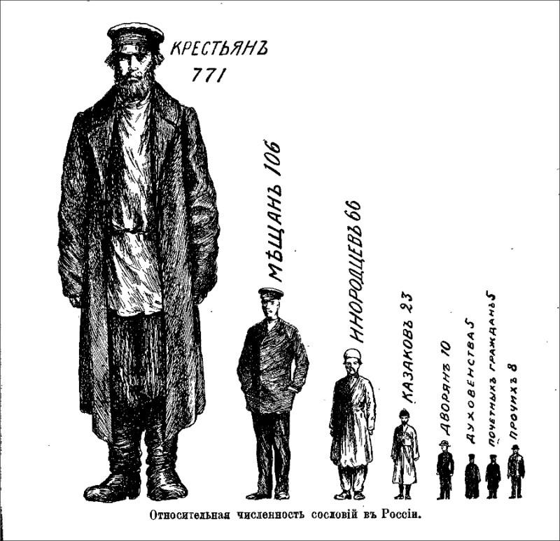 Относительная численность сословий в Российской Империи.jpg