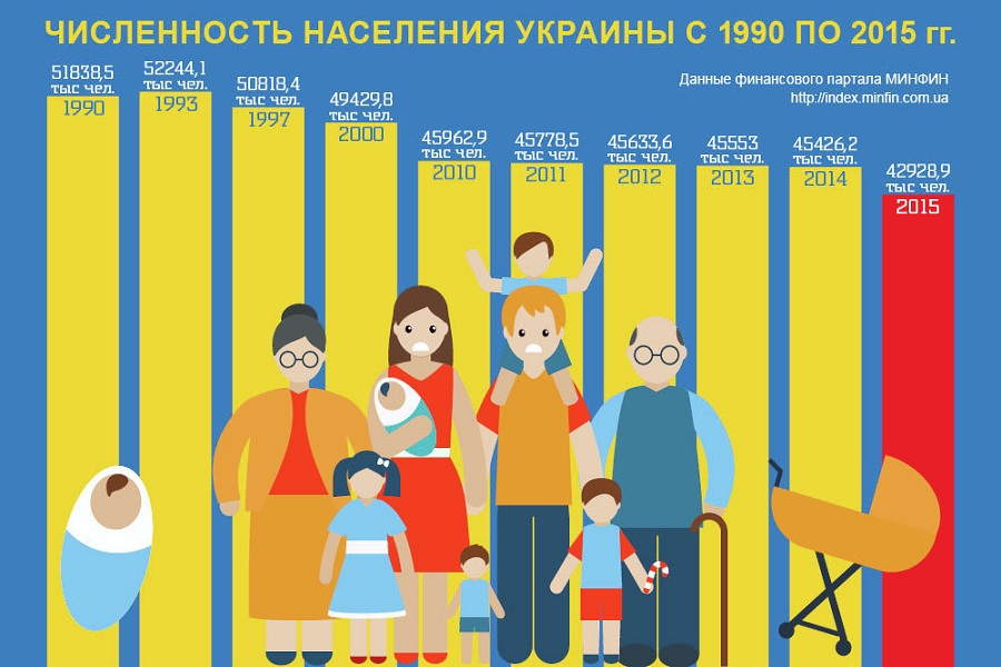 Численность населения Украины.jpg