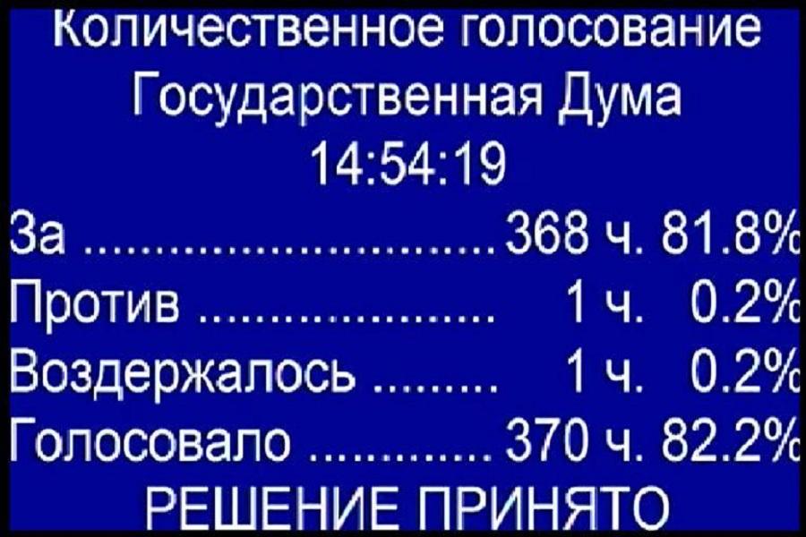 Голосование в Госдуме по поправкам в ст 116 УК РФ.jpg