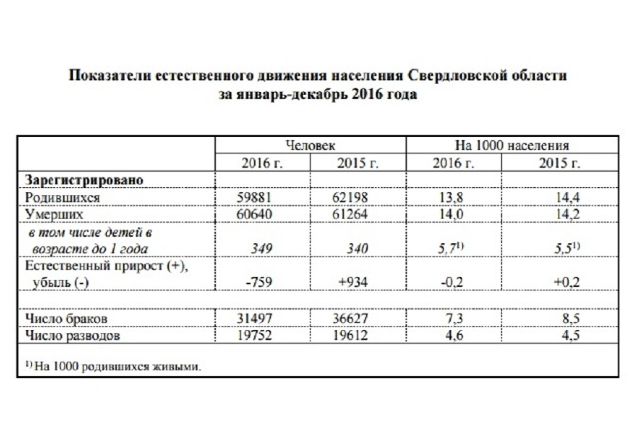 Свердловская область 2016 статистика рождаемости и смертности.jpg