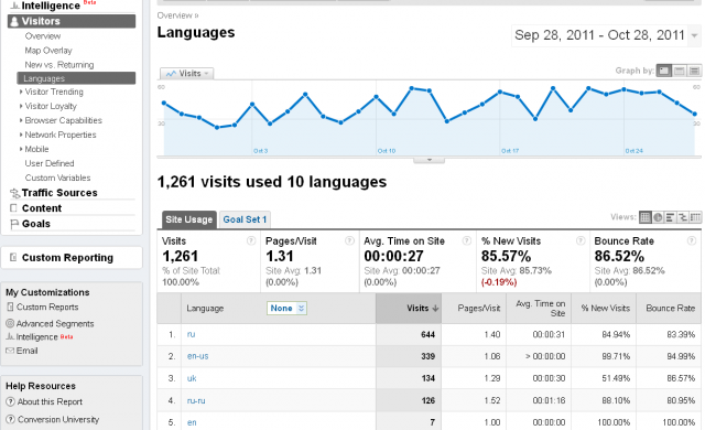 Google Analytics Language report