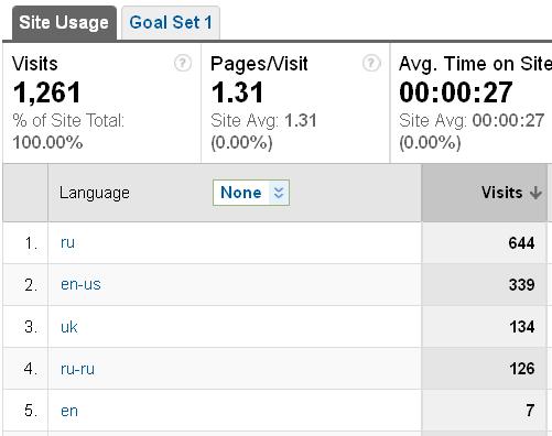 Google Analytics звіт про мовні преференції відвідувачів