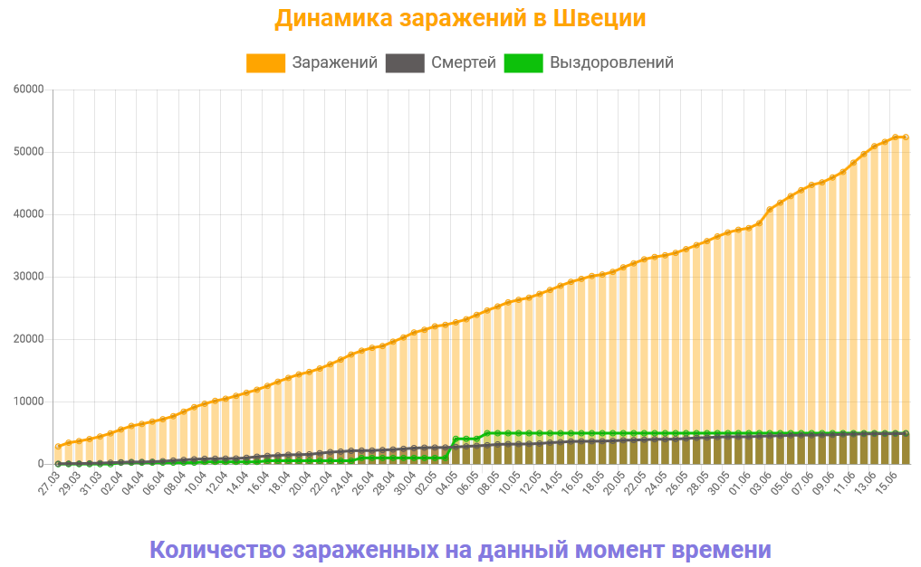 Данные с сайта https://coronavirus-monitor.ru