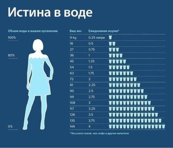Сколько нужно пить воды в день. Правила питья воды