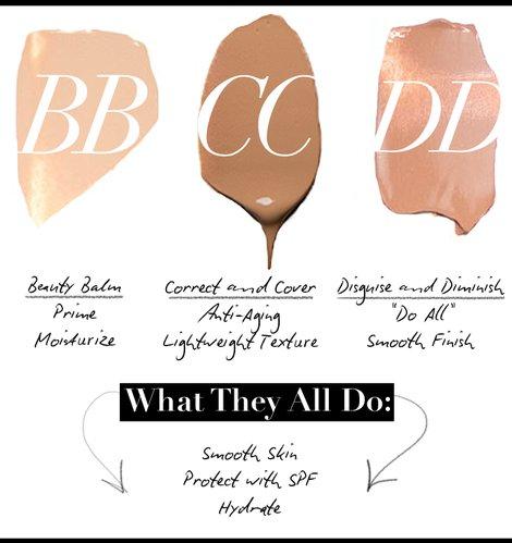 BB-cream CC-cream DD-Cream difference разница