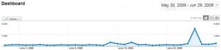 Google Analytics - June 2009