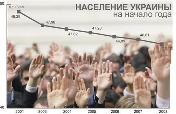 Жителей Украины становится меньше1