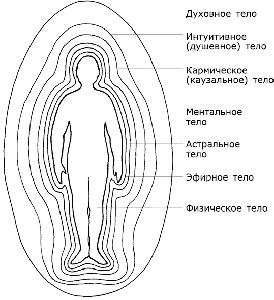Внутренним физическим телом
