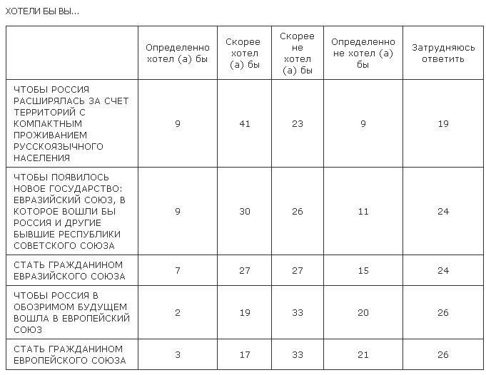 www.levada.ru 2014-5-6 11 42 5