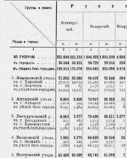 Харьковская губерния