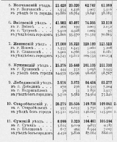 Харьковская губерния_2