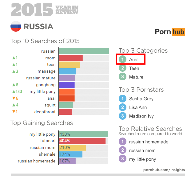 FireShot Screen Capture #044 - 'Pornhub's 2015 Year in Review – Pornhub Insights' - www_pornhub_com_insights_pornhub-2015-year-in-review