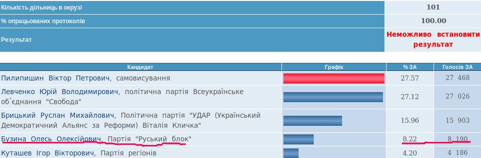www.cvk.gov.ua 2012-12-7 23:25:26