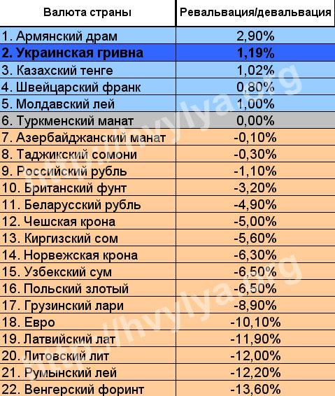 Гривна — не форинт. Что стоит за стабильностью украинской валюты