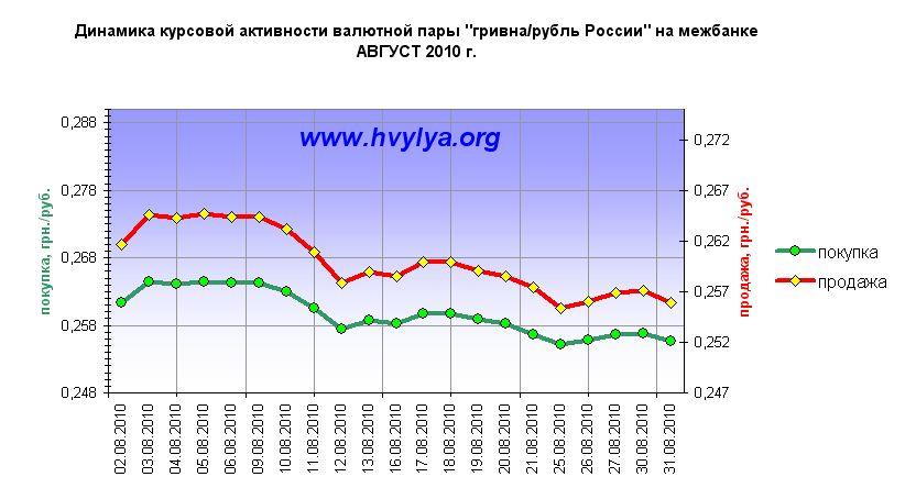 выбора курс евро к доллару форекс украина 000 рублей