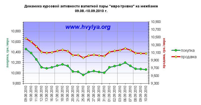 Текущий курс рубля к евро онлайн на форекс