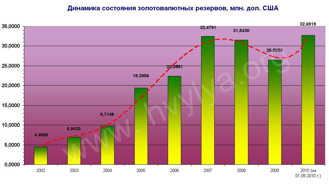 Жизнь Украины при правительстве Азарова: о ложке меда и бочке дегтя
