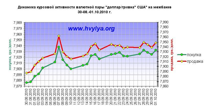 Доллар и евро гривна сбила вниз, обзор рынка 04.10.2010 г.