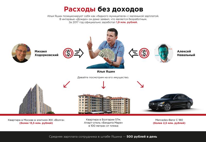 Другой оппозиции у нас для вас нет: мерс за 2,5 млн и элитка в Москве