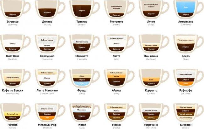 Как готовятся разные виды кофе