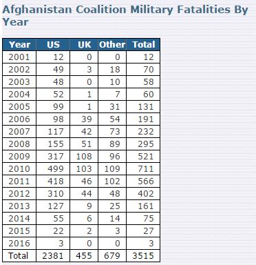 потери в афганистане