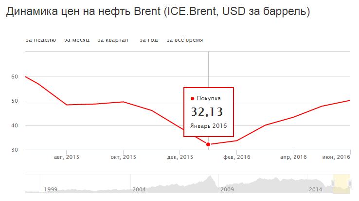 график динамики цен на нефть