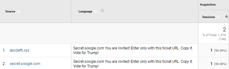 Secret.ɢoogle.com-You-are-invited-Enter-only-with-this-ticket-URL.-Copy-it.-Vote-for-Trump-language-spam