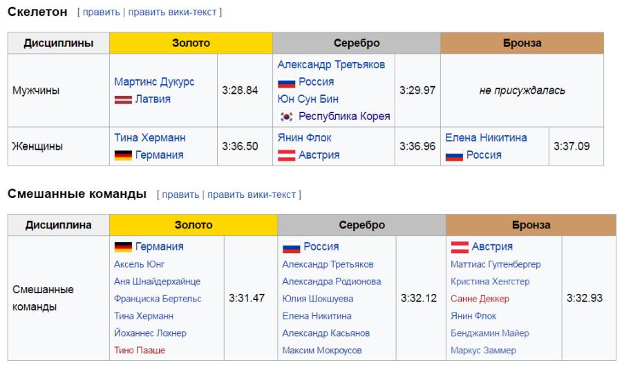 медальная таблица чм по бобслею и скелетону 2016 скелетон и смешанные команды