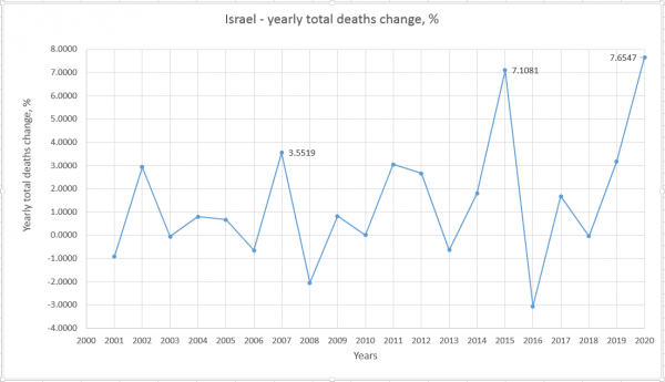 israel_yearly_deaths_change