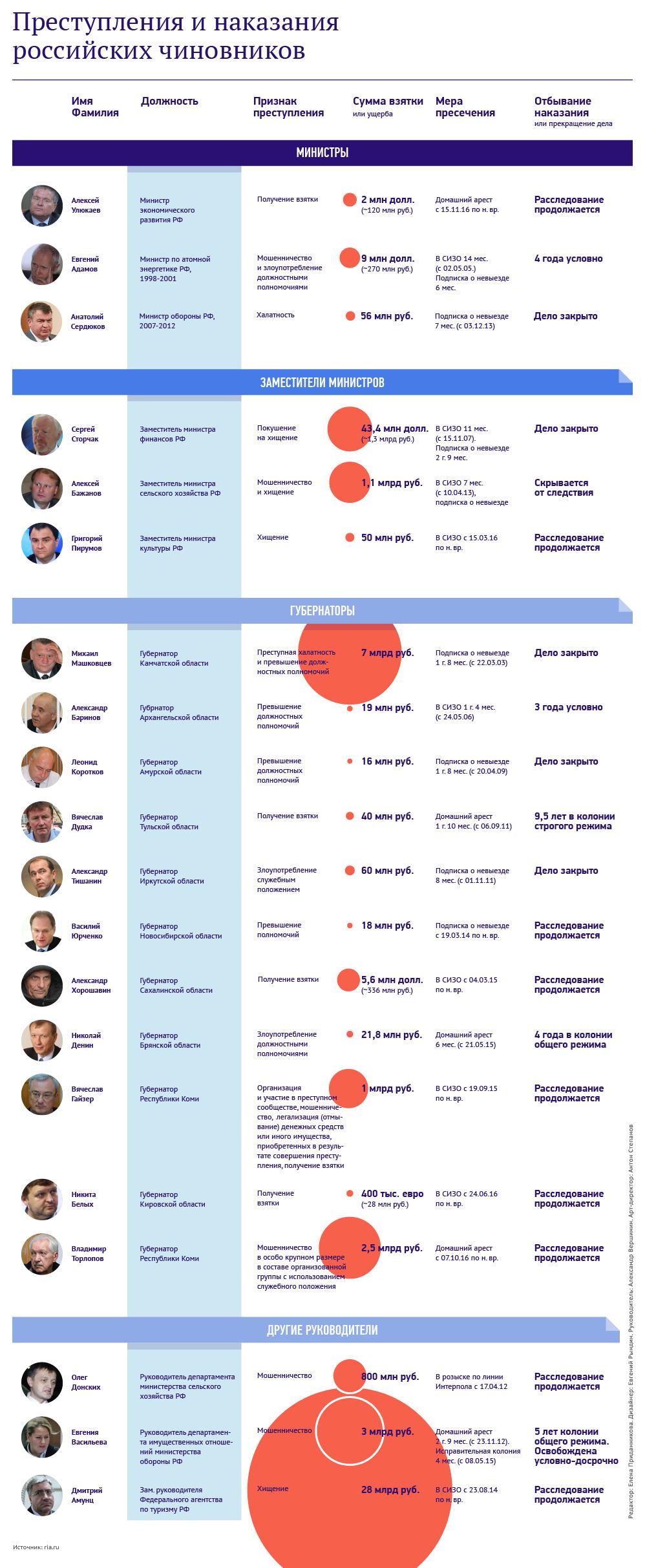 Преступления и наказания росчиновников