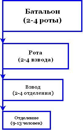 Иерархия воинских формирований
