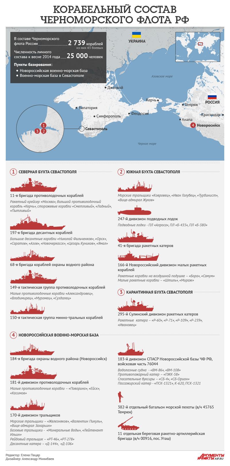 вмф россии количество подводных лодок