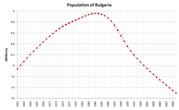 700px-Bulgaria-demography