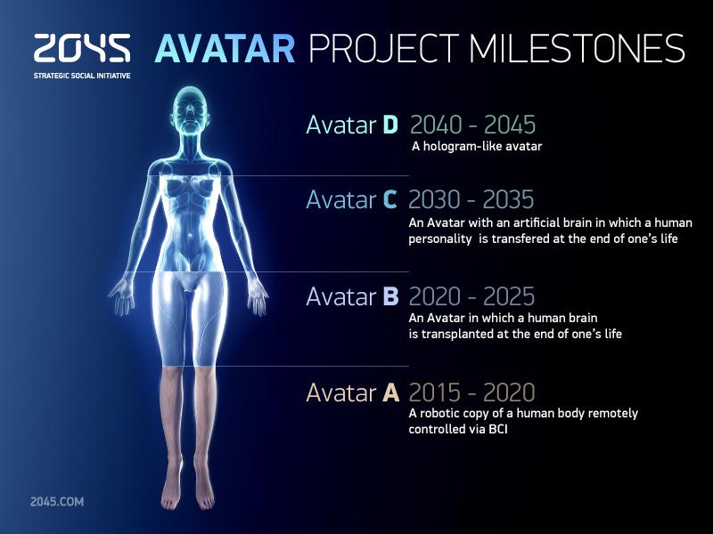 Глобальное будущее 2045