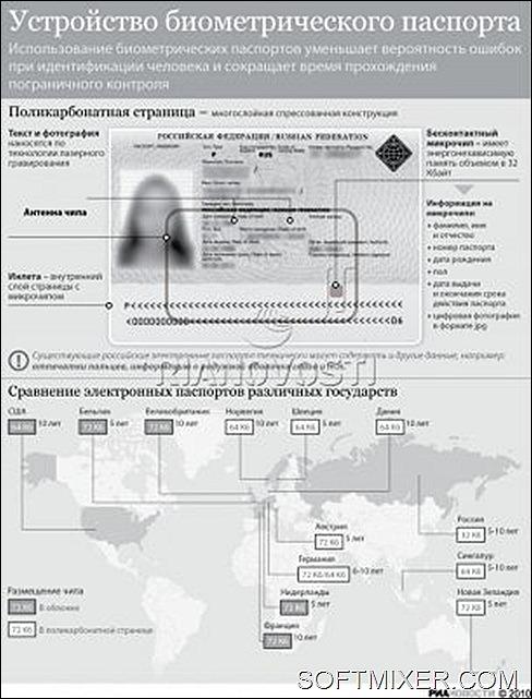 Оборудование для биометрических паспортов
