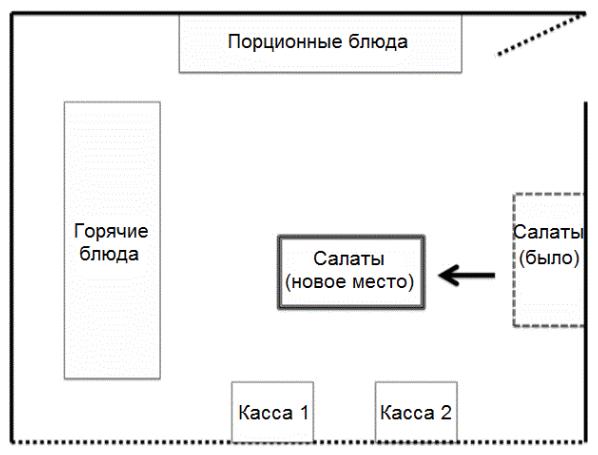 схема столовой