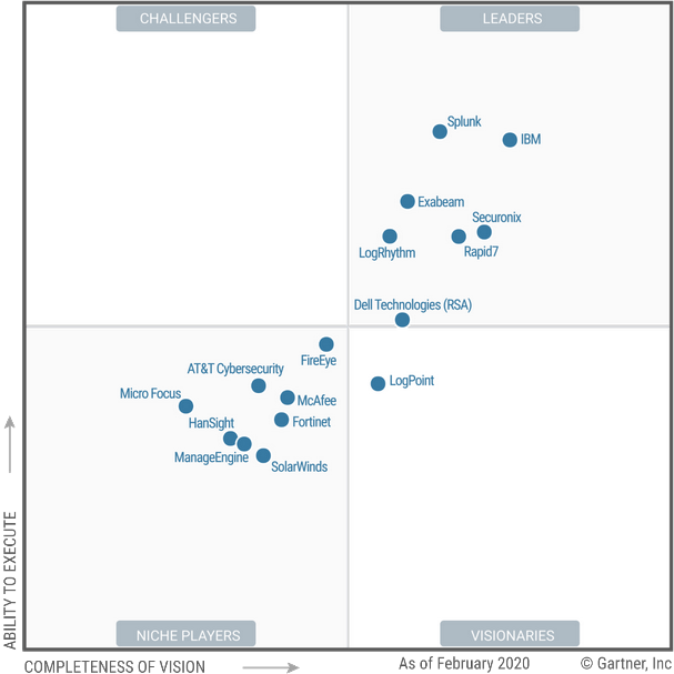 Source: Gartner (February 2020). Magic Quadrant for Security Information and Event Management