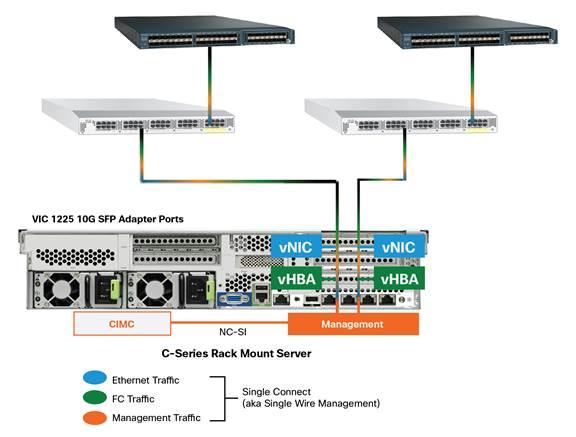 Cisco ucs virtual interface card 1225 cisco.