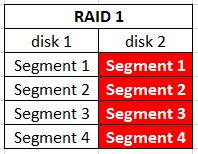 raid_1_0