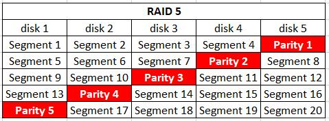 raid_5_0